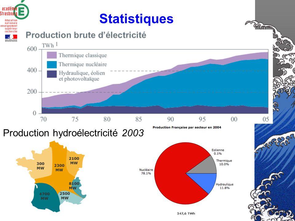 Législation relative aux microcentrales Dépôt du dossier en préfecture Consultation des services -DRIRE -Police des eaux -DDE -DDAF -DDAS -SDIS -DIREN