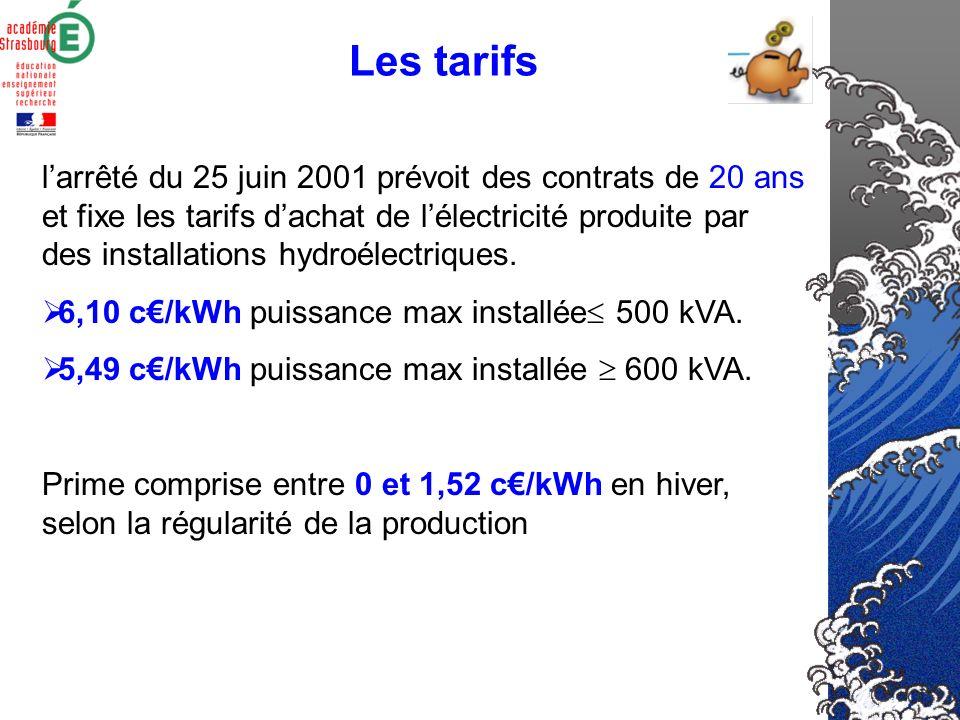 20002010 Consommation délectricité 450 TWh550 TWh (hyp : croissance de 1-2% par an de la consommation délectricité) Part de lénergie renouvelable (21%
