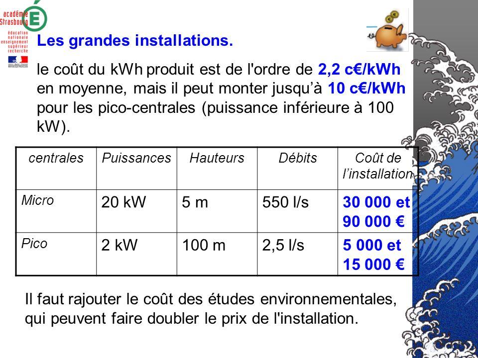 Les tarifs larrêté du 25 juin 2001 prévoit des contrats de 20 ans et fixe les tarifs dachat de lélectricité produite par des installations hydroélectr