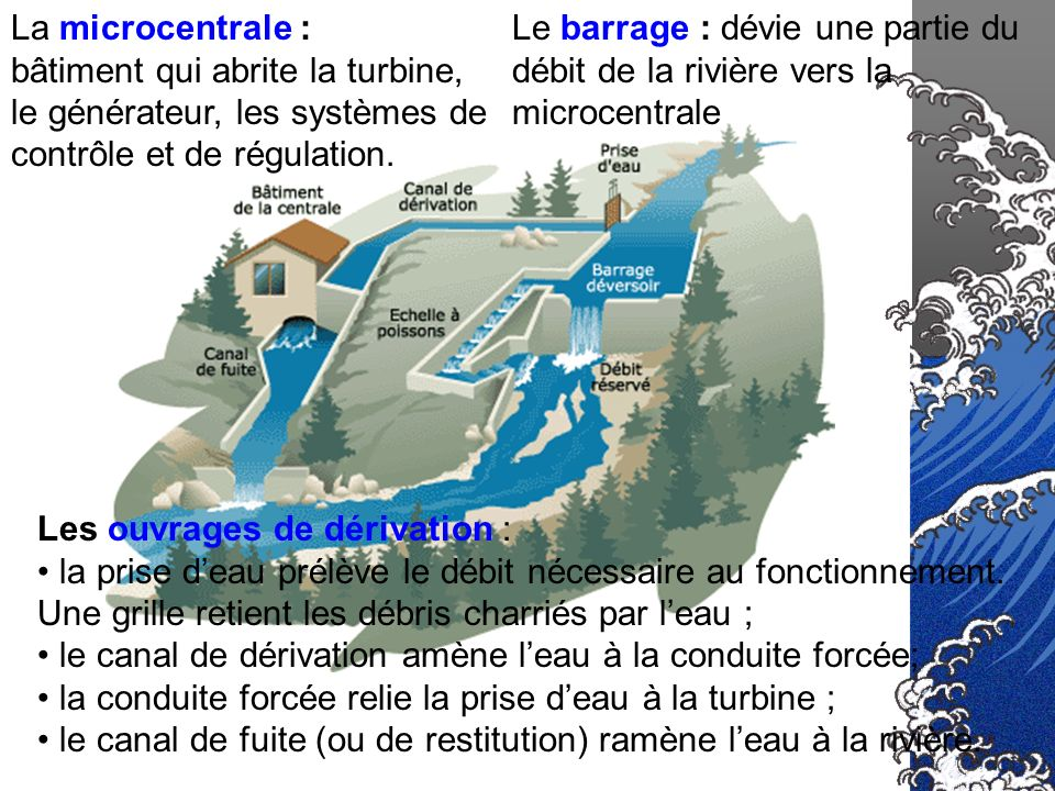 Sommaire Principe de fonctionnement Les turbines. Législation relative aux micro centrales Statistiques Les tarifs