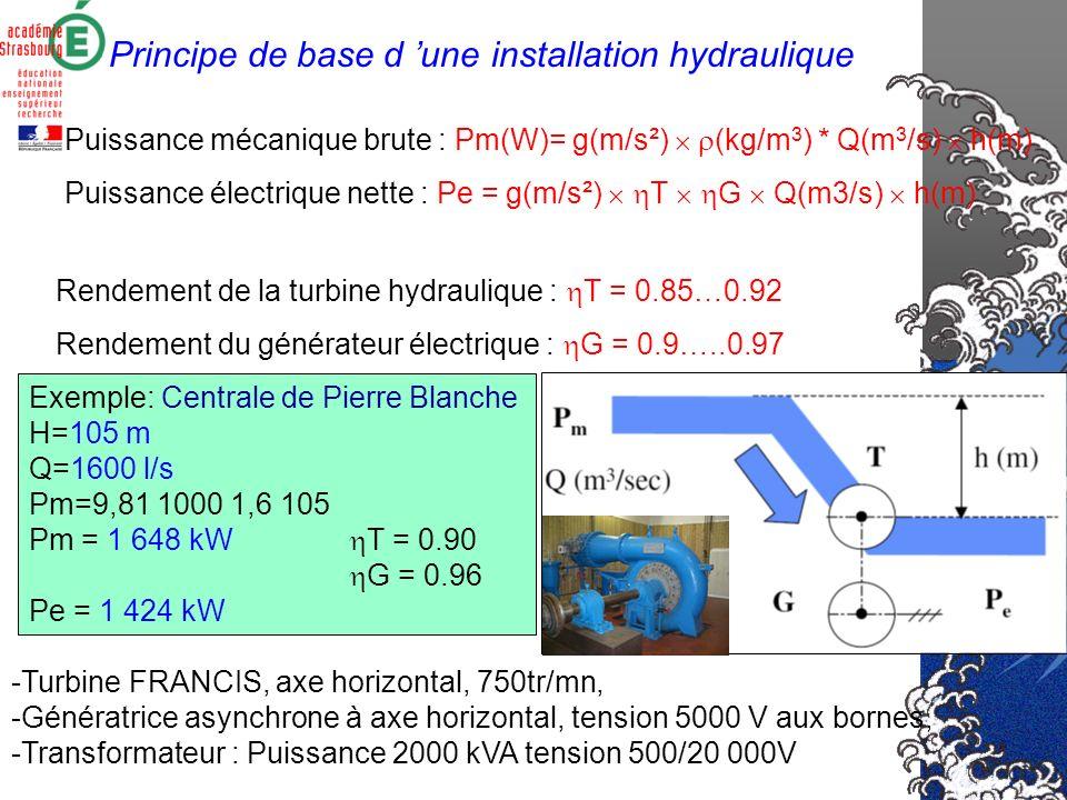 Principe de base d une installation hydraulique Rendement de la turbine hydraulique : T = 0.85…0.92 Rendement du générateur électrique : G = 0.9…..0.97 Puissance mécanique brute : Pm(W)= g(m/s²) (kg/m 3 ) * Q(m 3 /s) h(m) Puissance électrique nette : Pe = g(m/s²) T G Q(m3/s) h(m) Exemple: Centrale de Pierre Blanche H=105 m Q=1600 l/s Pm=9,81 1000 1,6 105 Pm = 1 648 kW T = 0.90 G = 0.96 Pe = 1 424 kW -Turbine FRANCIS, axe horizontal, 750tr/mn, -Génératrice asynchrone à axe horizontal, tension 5000 V aux bornes, -Transformateur : Puissance 2000 kVA tension 500/20 000V