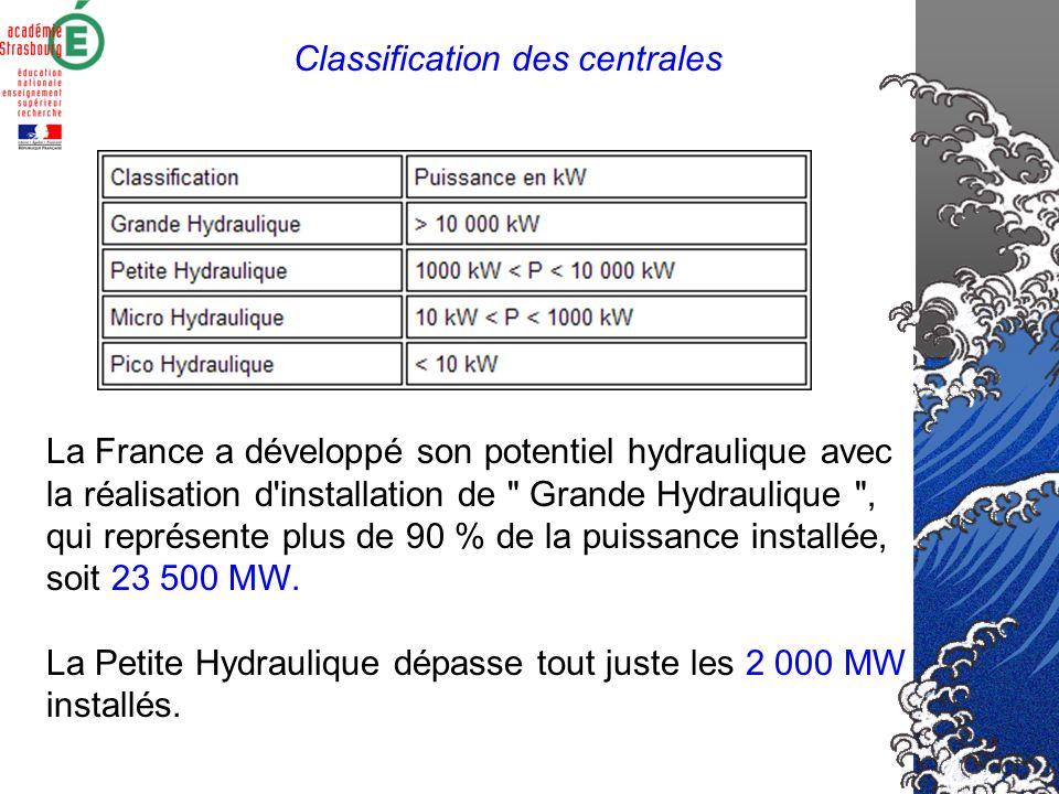 La France a développé son potentiel hydraulique avec la réalisation d installation de Grande Hydraulique , qui représente plus de 90 % de la puissance installée, soit 23 500 MW.