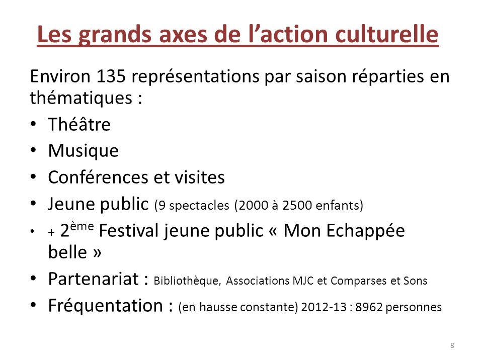 Les grands axes de laction culturelle Environ 135 représentations par saison réparties en thématiques : Théâtre Musique Conférences et visites Jeune p