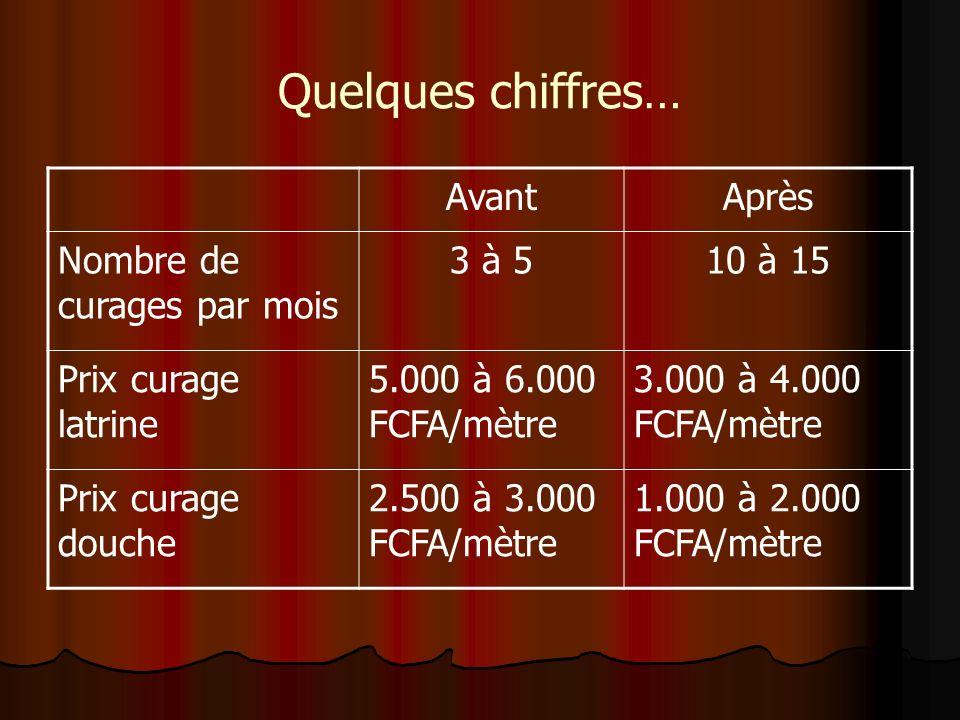 Quelques chiffres… AvantAprès Nombre de curages par mois 3 à 510 à 15 Prix curage latrine 5.000 à 6.000 FCFA/mètre 3.000 à 4.000 FCFA/mètre Prix curage douche 2.500 à 3.000 FCFA/mètre 1.000 à 2.000 FCFA/mètre