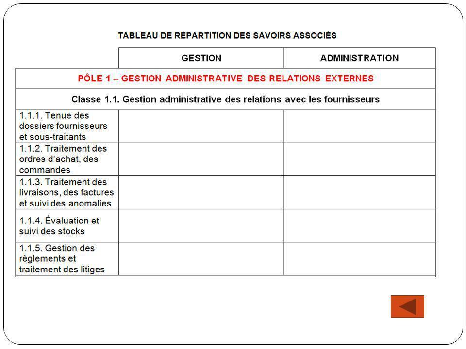 Certification intermédiaire : première session juin 2014 LE BEP MÉTIERS DES SERVICES ADMINISTRATIFS BO du 3 mai 2012 Définition des épreuves du BEP MSA
