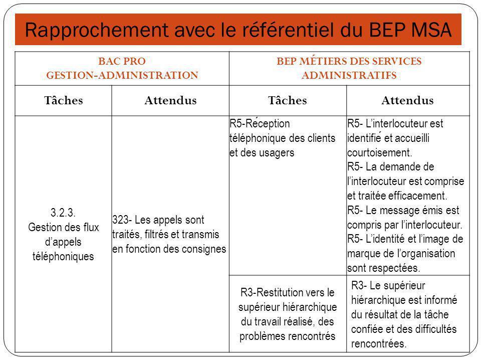Rapprochement avec le référentiel du BEP MSA BAC PRO GESTION- ADMINISTRATION BEP MÉTIERS DES SERVICES ADMINISTRATIFS TâchesAttendusTâchesAttendus 3.1.2.