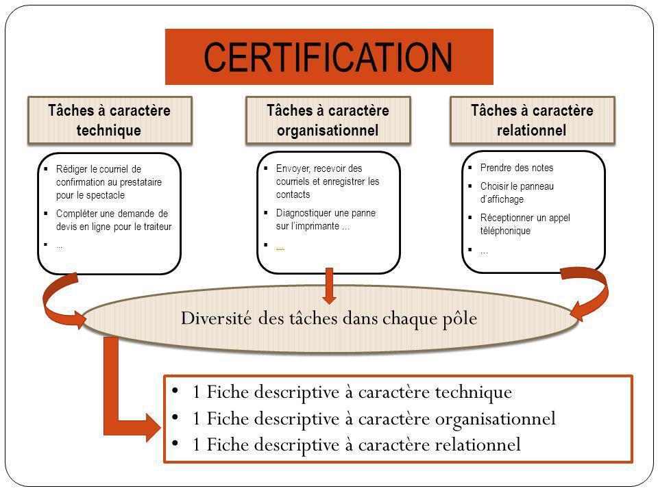 Baccalauréat Professionnel Gestion-Administration Projet Prévisionnel de Formation PFMP