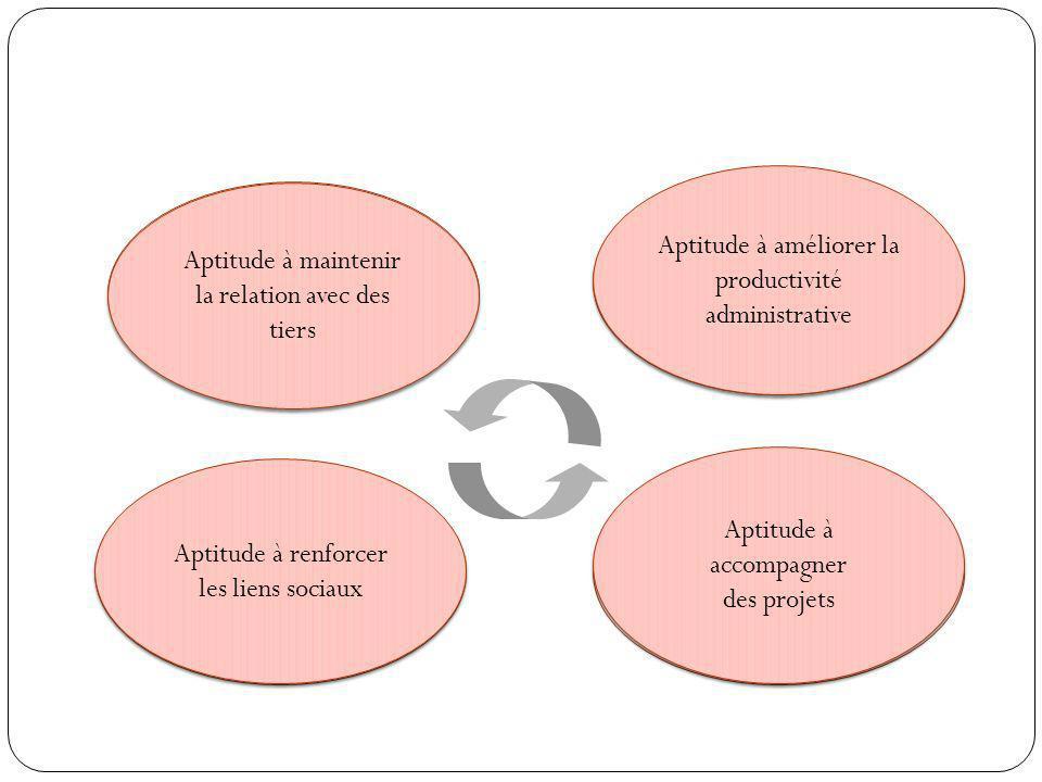 4 pôles dactivités Classes de situations professionnelles Situations professionnelles