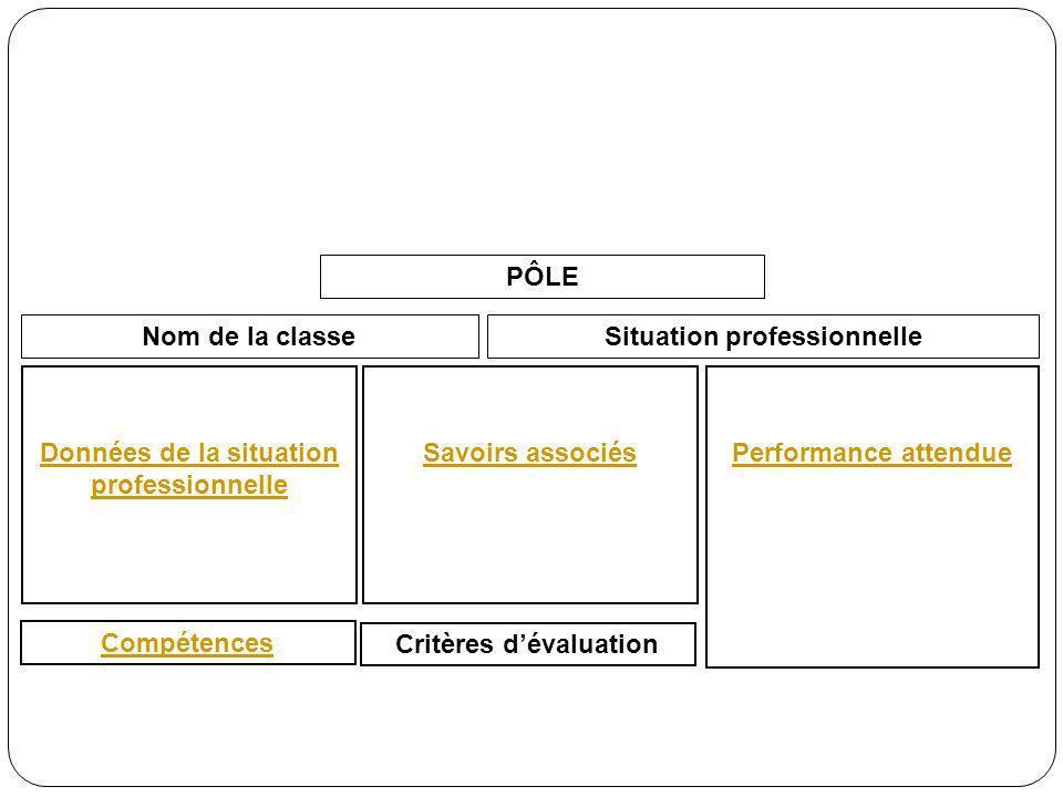 DONNÉES DE LA SITUATION PROFESSIONNELLE = conditions de réalisation de la situation professionnelle Quelles informations .