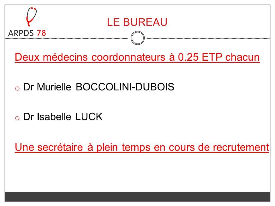 Deux médecins coordonnateurs à 0.25 ETP chacun o Dr Murielle BOCCOLINI-DUBOIS o Dr Isabelle LUCK Une secrétaire à plein temps en cours de recrutement