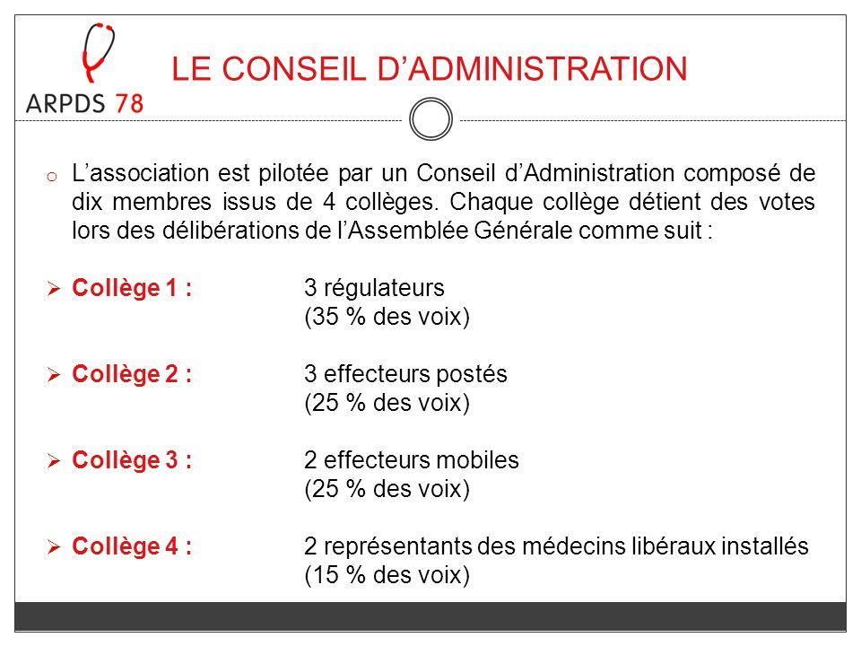LE CONSEIL DADMINISTRATION o Lassociation est pilotée par un Conseil dAdministration composé de dix membres issus de 4 collèges. Chaque collège détien