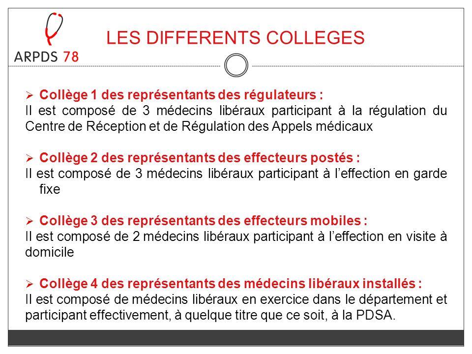 LES DIFFERENTS COLLEGES Collège 1 des représentants des régulateurs : Il est composé de 3 médecins libéraux participant à la régulation du Centre de R