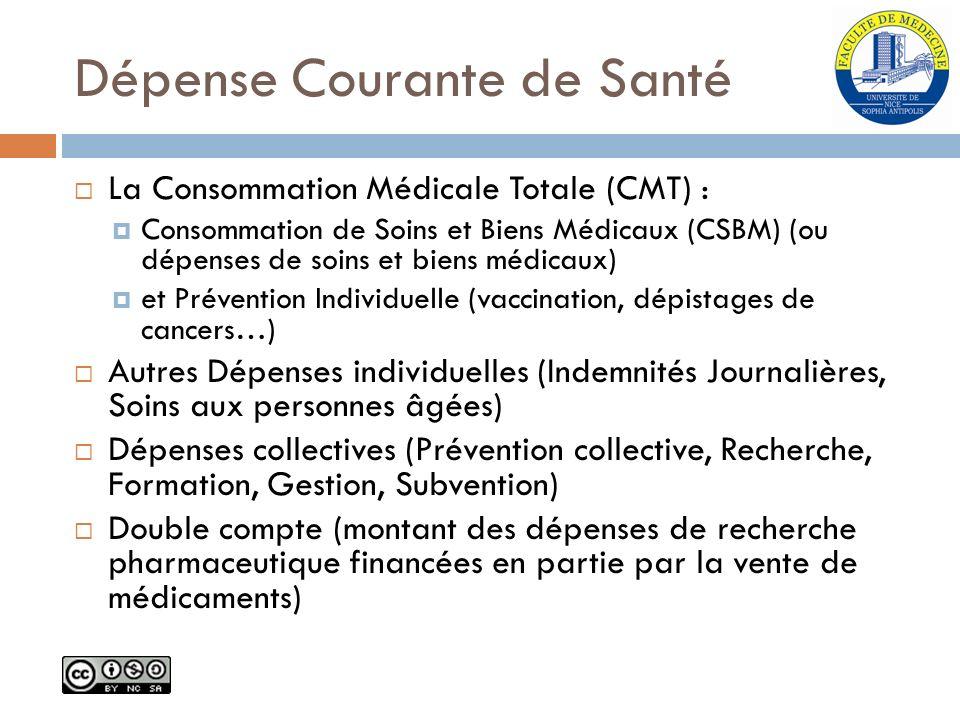 Dépense Courante de Santé La Consommation Médicale Totale (CMT) : Consommation de Soins et Biens Médicaux (CSBM) (ou dépenses de soins et biens médica