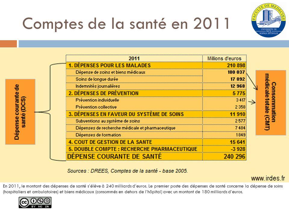 Comptes de la santé en 2011 En 2011, le montant des dépenses de santé sélève à 240 milliards deuros. Le premier poste des dépenses de santé concerne l