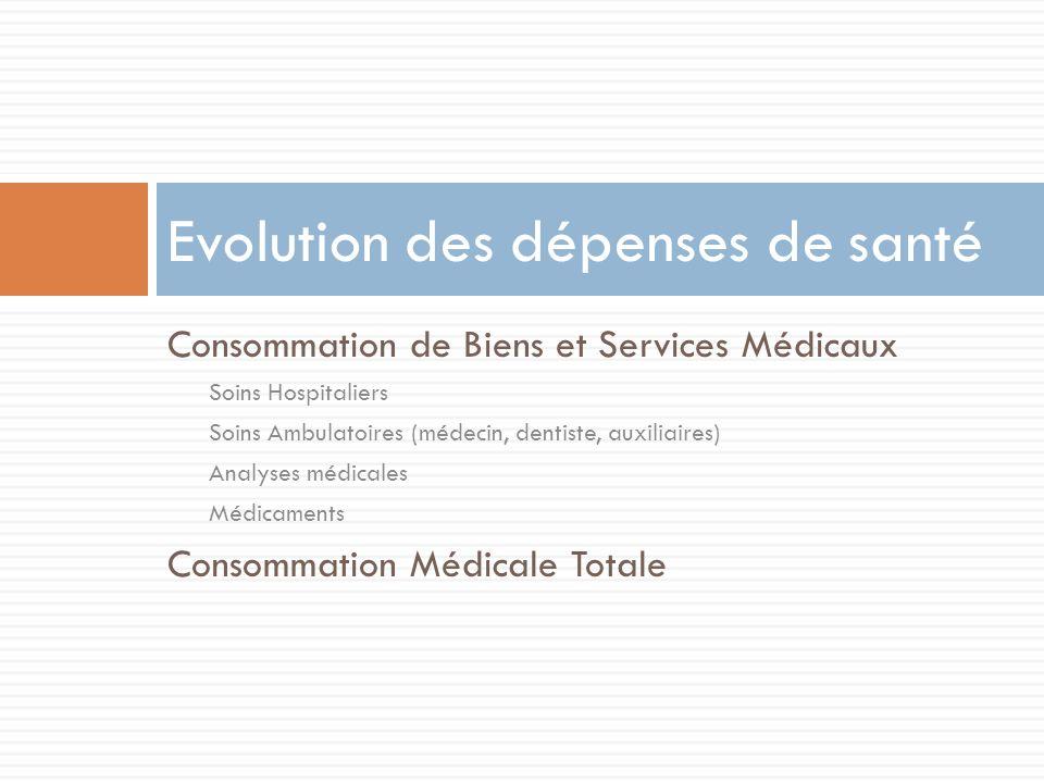 Consommation de Biens et Services Médicaux Soins Hospitaliers Soins Ambulatoires (médecin, dentiste, auxiliaires) Analyses médicales Médicaments Conso