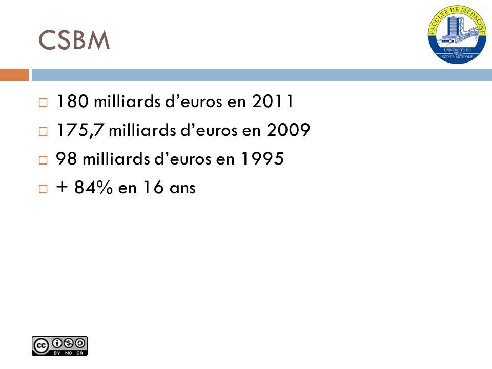 CSBM 180 milliards deuros en 2011 175,7 milliards deuros en 2009 98 milliards deuros en 1995 + 84% en 16 ans