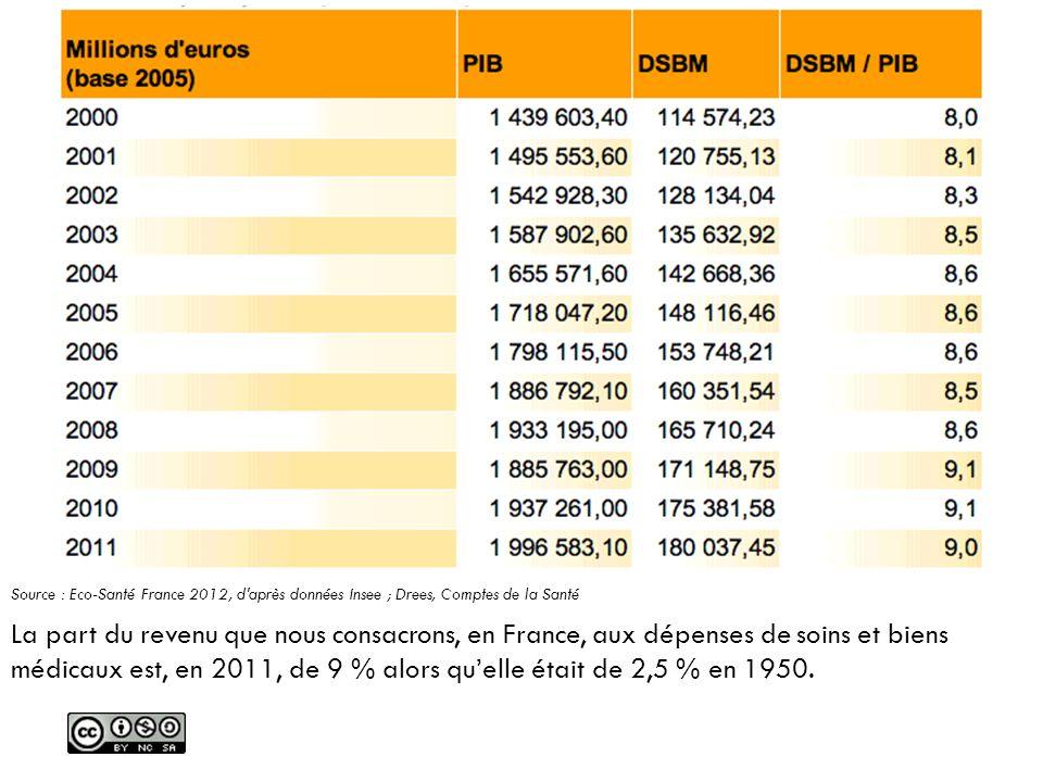 La part du revenu que nous consacrons, en France, aux dépenses de soins et biens médicaux est, en 2011, de 9 % alors quelle était de 2,5 % en 1950. So