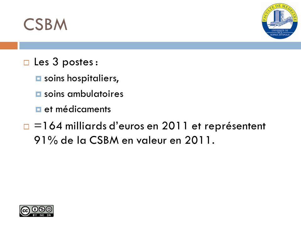 CSBM Les 3 postes : soins hospitaliers, soins ambulatoires et médicaments =164 milliards deuros en 2011 et représentent 91% de la CSBM en valeur en 20