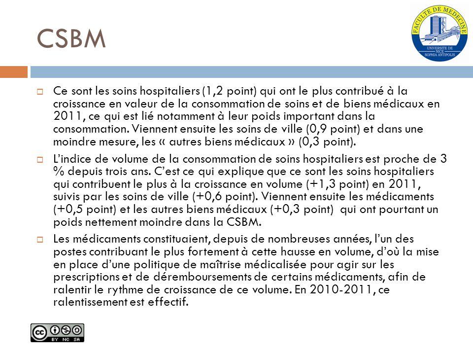 CSBM Ce sont les soins hospitaliers (1,2 point) qui ont le plus contribué à la croissance en valeur de la consommation de soins et de biens médicaux e