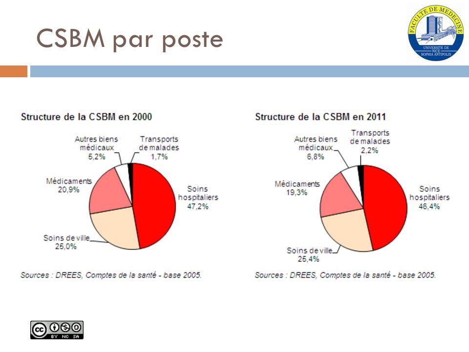CSBM par poste