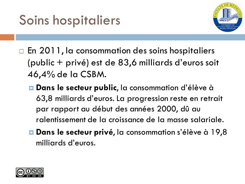 Soins hospitaliers En 2011, la consommation des soins hospitaliers (public + privé) est de 83,6 milliards deuros soit 46,4% de la CSBM. Dans le secteu