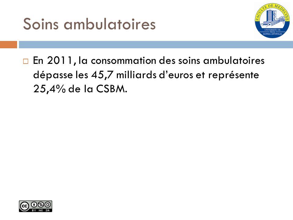Soins ambulatoires En 2011, la consommation des soins ambulatoires dépasse les 45,7 milliards deuros et représente 25,4% de la CSBM.