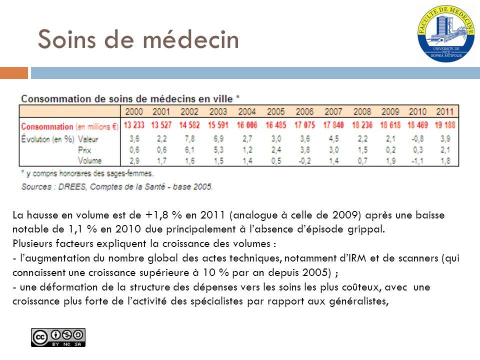 Soins de médecin La hausse en volume est de +1,8 % en 2011 (analogue à celle de 2009) après une baisse notable de 1,1 % en 2010 due principalement à l