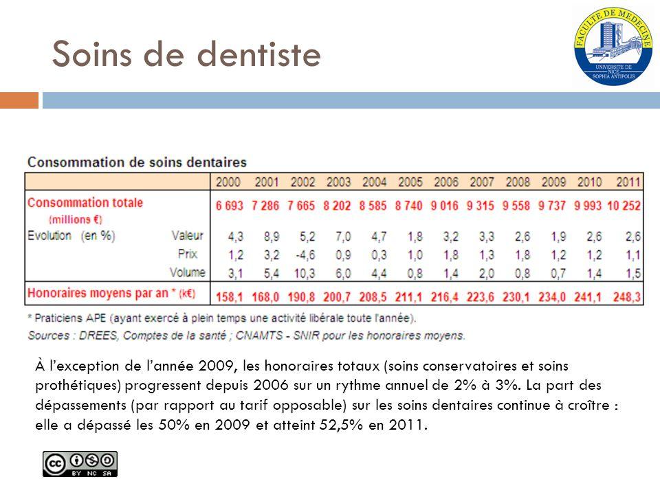 Soins de dentiste À lexception de lannée 2009, les honoraires totaux (soins conservatoires et soins prothétiques) progressent depuis 2006 sur un rythm