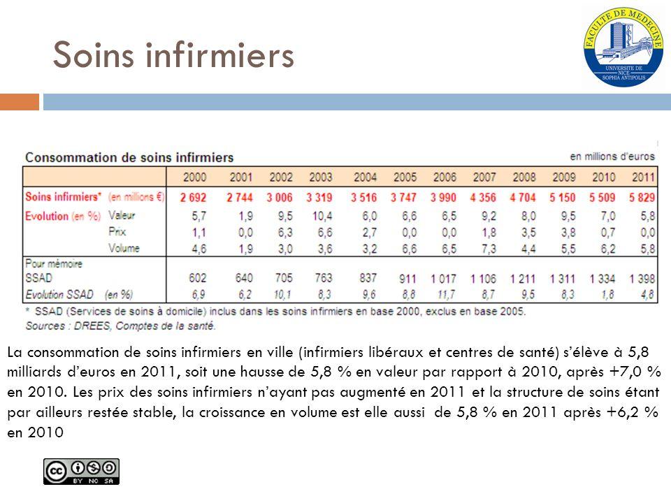 Soins infirmiers La consommation de soins infirmiers en ville (infirmiers libéraux et centres de santé) sélève à 5,8 milliards deuros en 2011, soit un