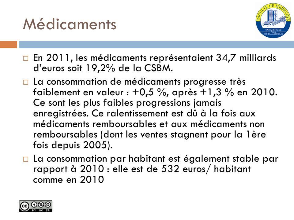 Médicaments En 2011, les médicaments représentaient 34,7 milliards deuros soit 19,2% de la CSBM. La consommation de médicaments progresse très faiblem
