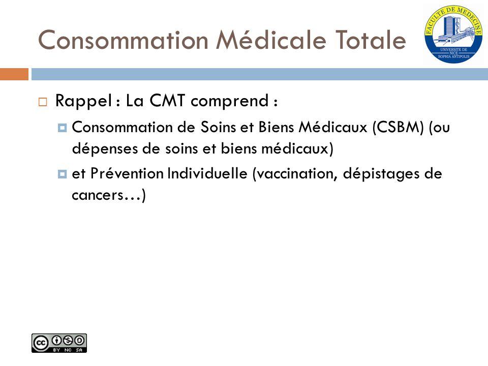 Consommation Médicale Totale Rappel : La CMT comprend : Consommation de Soins et Biens Médicaux (CSBM) (ou dépenses de soins et biens médicaux) et Pré