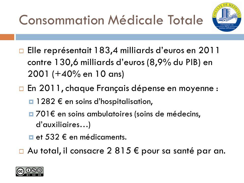 Consommation Médicale Totale Elle représentait 183,4 milliards deuros en 2011 contre 130,6 milliards deuros (8,9% du PIB) en 2001 (+40% en 10 ans) En