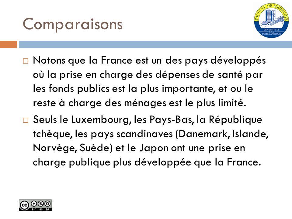 Comparaisons Notons que la France est un des pays développés où la prise en charge des dépenses de santé par les fonds publics est la plus importante,