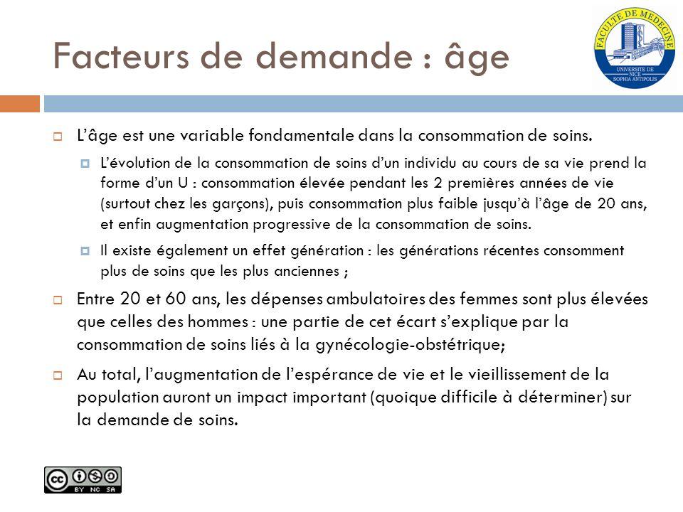 Facteurs de demande : âge Lâge est une variable fondamentale dans la consommation de soins. Lévolution de la consommation de soins dun individu au cou