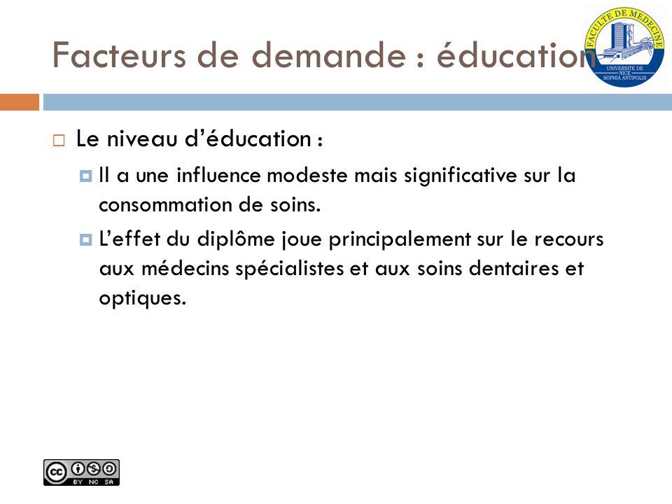 Facteurs de demande : éducation Le niveau déducation : Il a une influence modeste mais significative sur la consommation de soins. Leffet du diplôme j