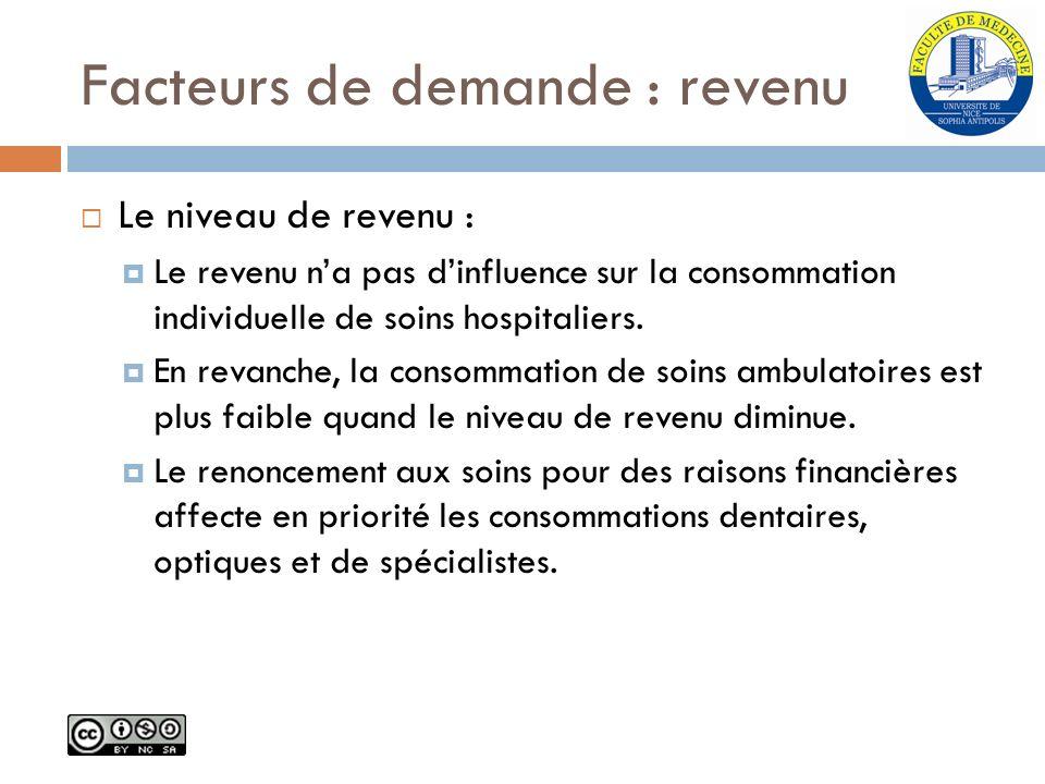 Facteurs de demande : revenu Le niveau de revenu : Le revenu na pas dinfluence sur la consommation individuelle de soins hospitaliers. En revanche, la