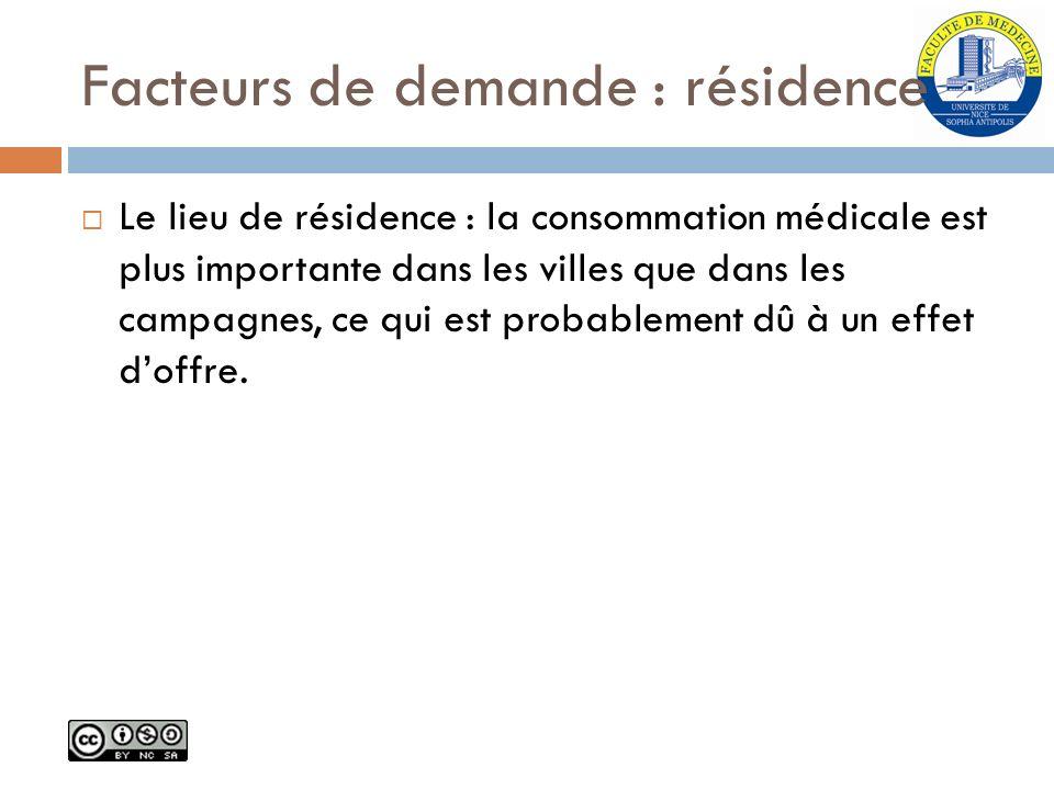 Facteurs de demande : résidence Le lieu de résidence : la consommation médicale est plus importante dans les villes que dans les campagnes, ce qui est