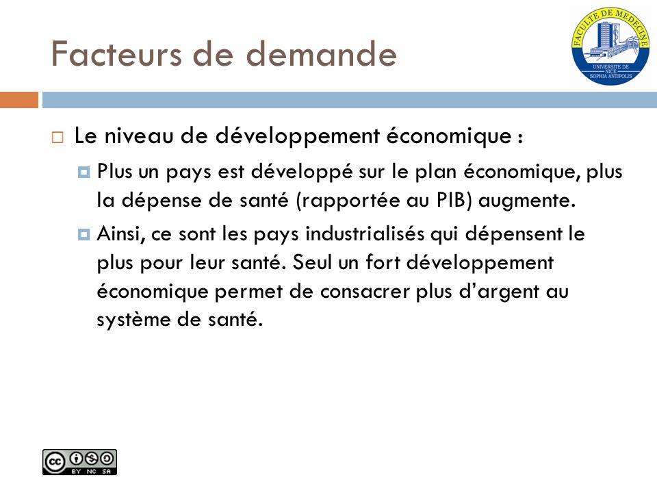 Facteurs de demande Le niveau de développement économique : Plus un pays est développé sur le plan économique, plus la dépense de santé (rapportée au