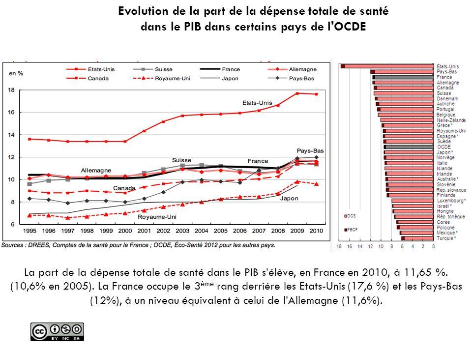 La part de la dépense totale de santé dans le PIB sélève, en France en 2010, à 11,65 %. (10,6% en 2005). La France occupe le 3 ème rang derrière les E