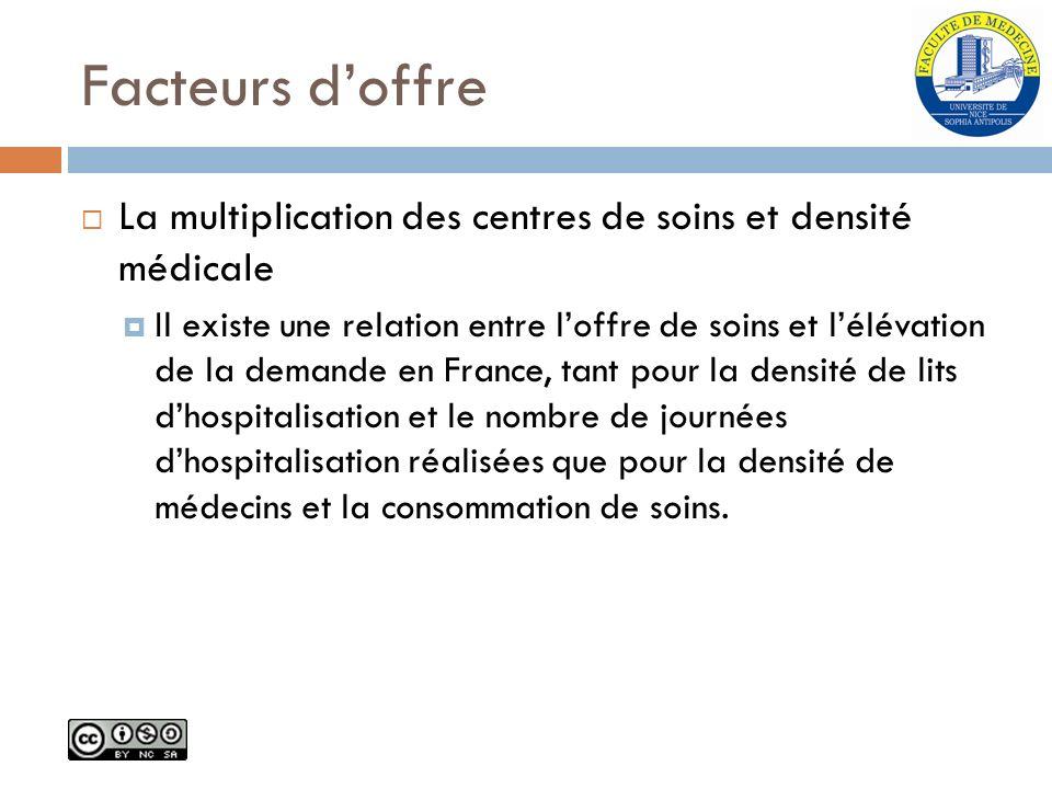 Facteurs doffre La multiplication des centres de soins et densité médicale Il existe une relation entre loffre de soins et lélévation de la demande en