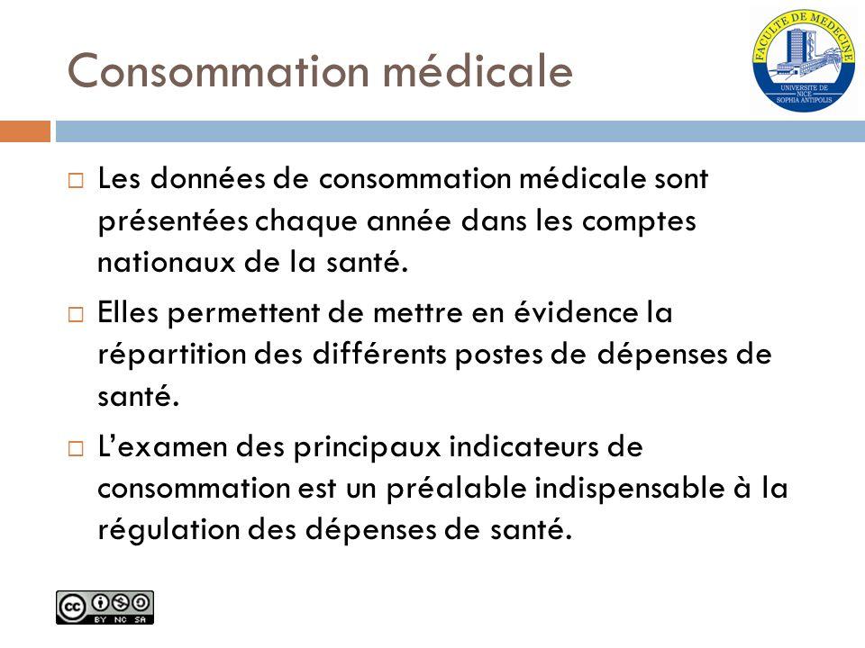 Consommation médicale Les données de consommation médicale sont présentées chaque année dans les comptes nationaux de la santé. Elles permettent de me