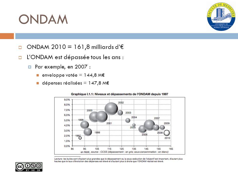 ONDAM ONDAM 2010 = 161,8 milliards d LONDAM est dépassée tous les ans : Par exemple, en 2007 : enveloppe votée = 144,8 M dépenses réalisées = 147,8 M