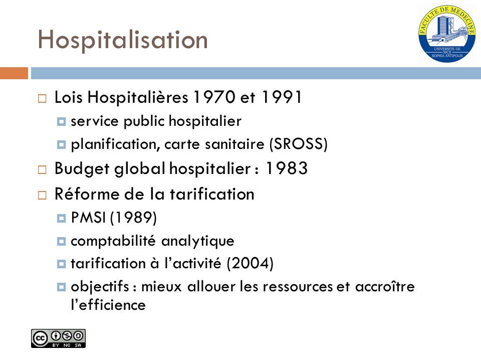 Hospitalisation Lois Hospitalières 1970 et 1991 service public hospitalier planification, carte sanitaire (SROSS) Budget global hospitalier : 1983 Réf