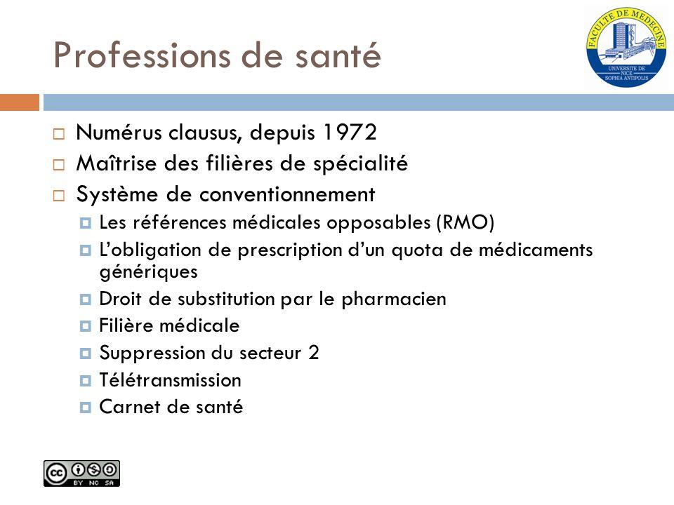 Professions de santé Numérus clausus, depuis 1972 Maîtrise des filières de spécialité Système de conventionnement Les références médicales opposables