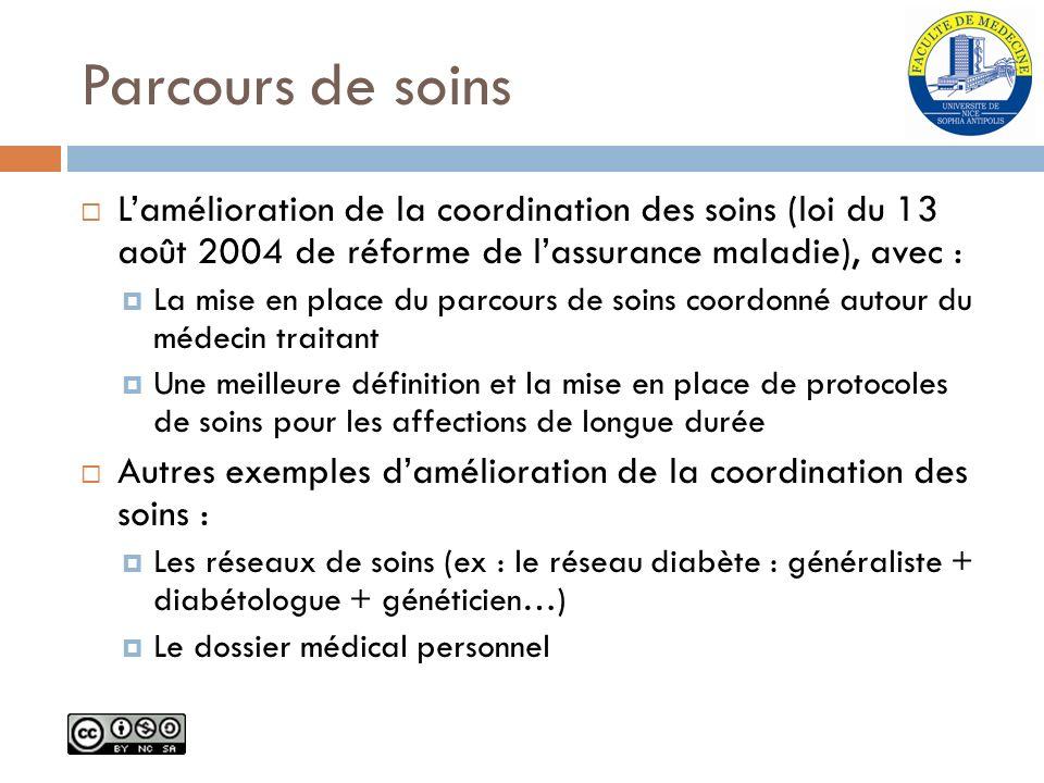 Parcours de soins Lamélioration de la coordination des soins (loi du 13 août 2004 de réforme de lassurance maladie), avec : La mise en place du parcou