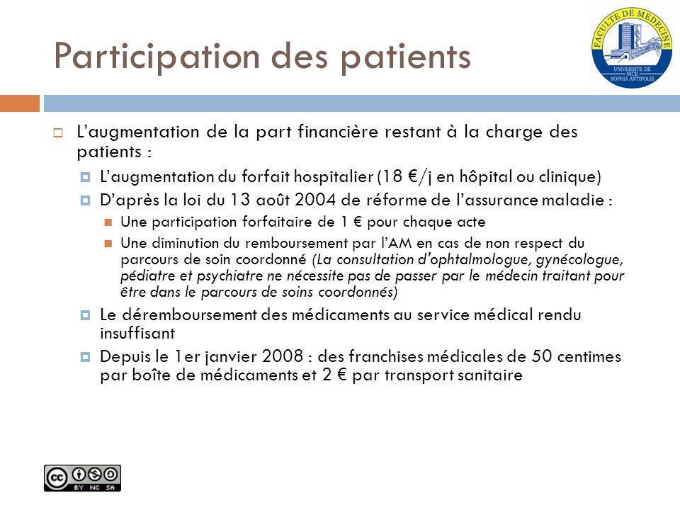 Participation des patients Laugmentation de la part financière restant à la charge des patients : Laugmentation du forfait hospitalier (18 /j en hôpit
