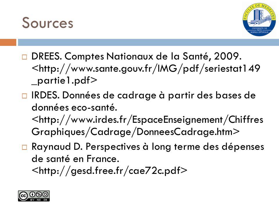 Sources DREES. Comptes Nationaux de la Santé, 2009. IRDES. Données de cadrage à partir des bases de données eco-santé. Raynaud D. Perspectives à long