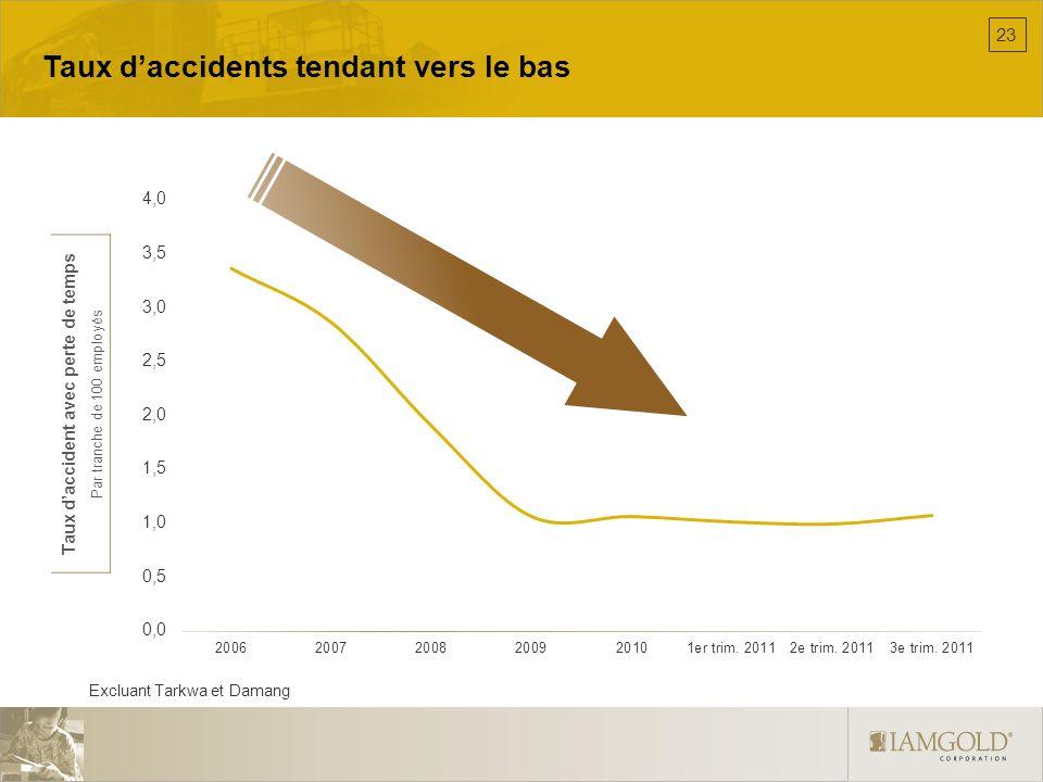Taux daccidents tendant vers le bas Excluant Tarkwa et Damang Taux daccident avec perte de temps Par tranche de 100 employés 23