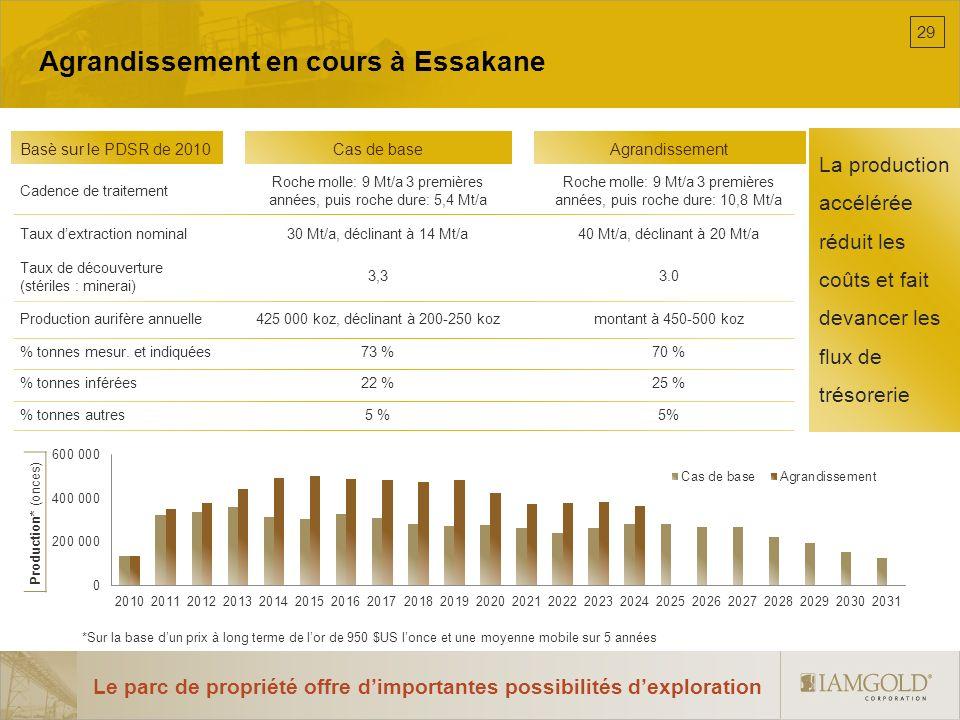 Agrandissement en cours à Essakane Basè sur le PDSR de 2010Cas de baseAgrandissement Cadence de traitement Roche molle: 9 Mt/a 3 premières années, pui