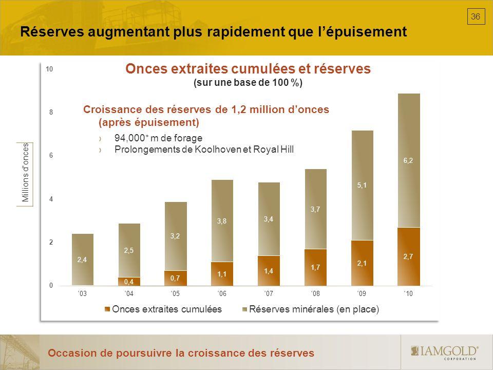 Millions donces Réserves augmentant plus rapidement que lépuisement Occasion de poursuivre la croissance des réserves Croissance des réserves de 1,2 m